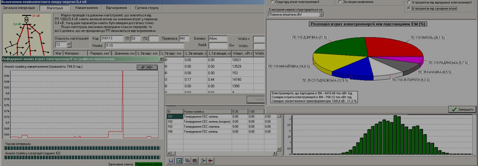 Програмний комплекс розрахунку та аналізу втрат електроенергії