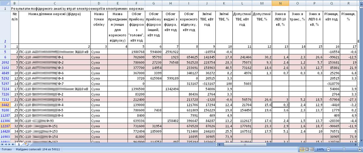 Результати пофідерного аналізу втрат електроенергії на рівні «ПС-фідер»